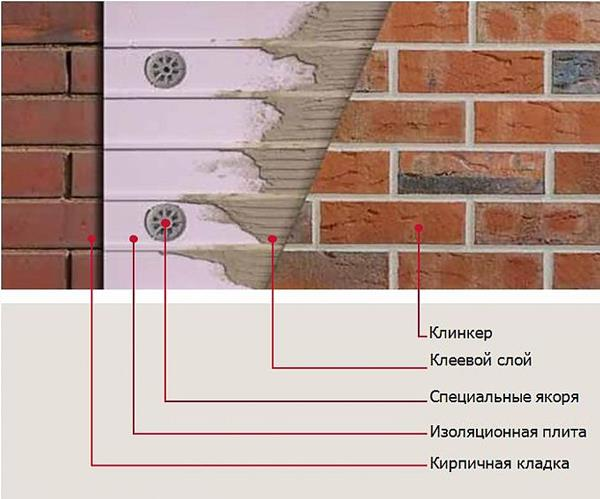 Клинкер бетон стеновые панели керамзитобетон размеры